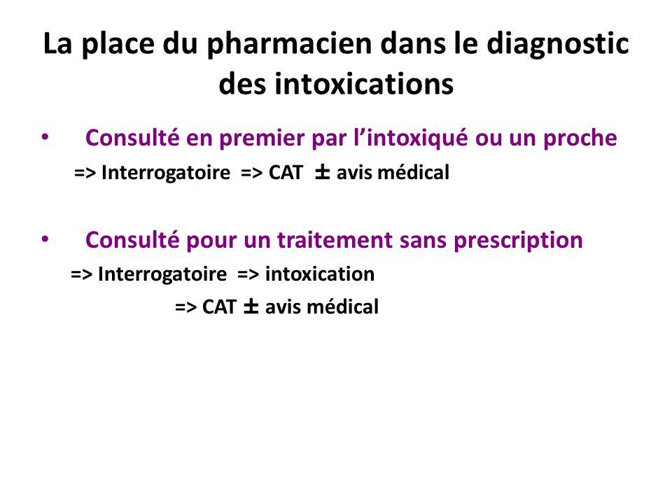 La place du pharmacien dans le diagnostic des intoxications Consulté en premier par lintoxiqué ou un proche => Interrogatoire => CAT ± avis médical Co