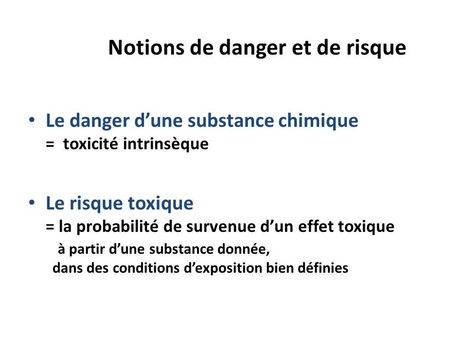 Notions de danger et de risque Le danger dune substance chimique = toxicité intrinsèque Le risque toxique = la probabilité de survenue dun effet toxiq