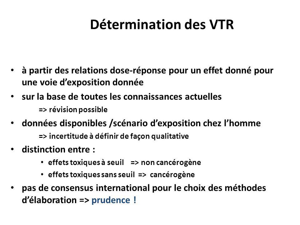 Détermination des VTR à partir des relations dose-réponse pour un effet donné pour une voie dexposition donnée sur la base de toutes les connaissances