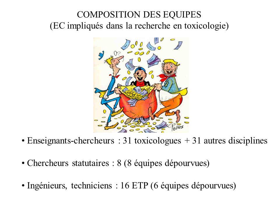 Enseignants-chercheurs : 31 toxicologues + 31 autres disciplines Chercheurs statutaires : 8 (8 équipes dépourvues) Ingénieurs, techniciens : 16 ETP (6