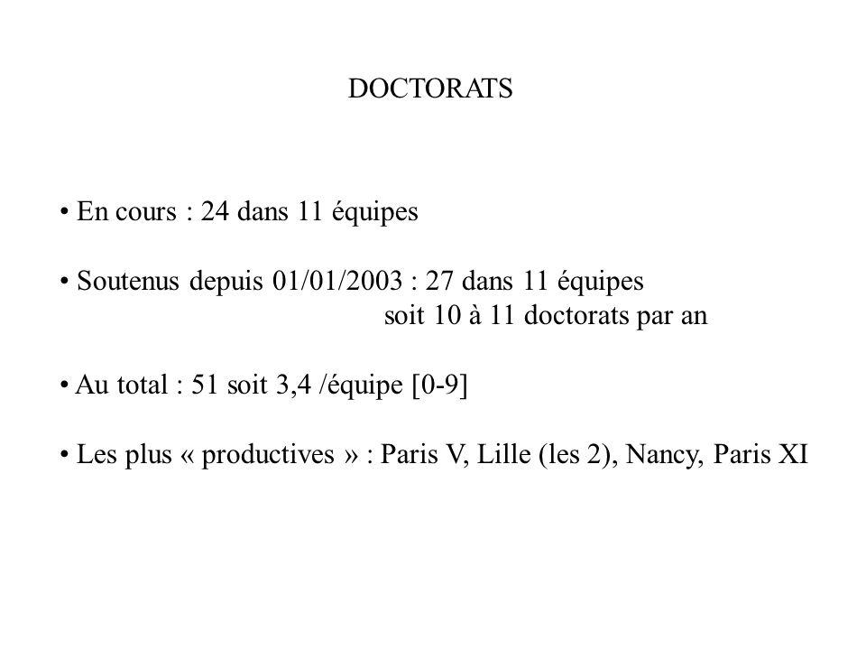 DOCTORATS En cours : 24 dans 11 équipes Soutenus depuis 01/01/2003 : 27 dans 11 équipes soit 10 à 11 doctorats par an Au total : 51 soit 3,4 /équipe [