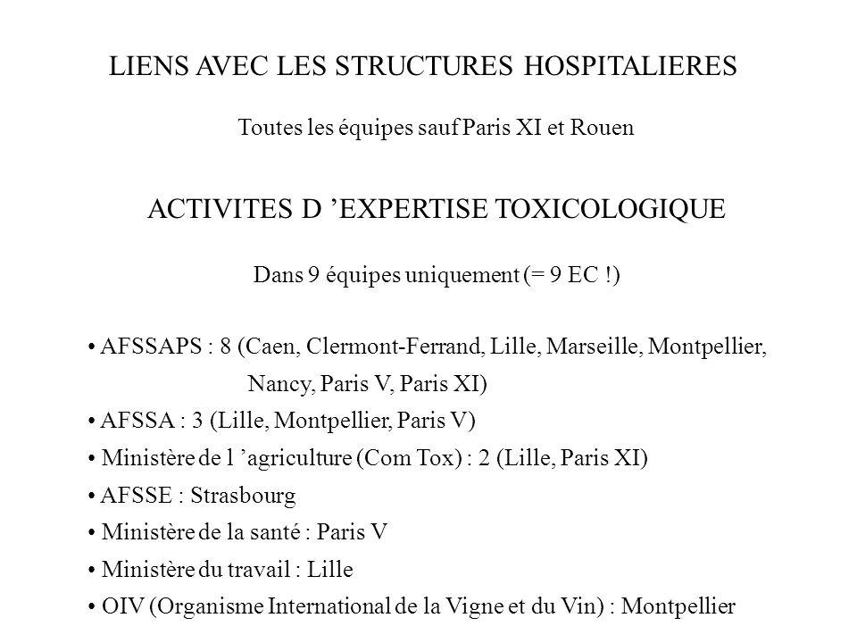 LIENS AVEC LES STRUCTURES HOSPITALIERES Toutes les équipes sauf Paris XI et Rouen ACTIVITES D EXPERTISE TOXICOLOGIQUE Dans 9 équipes uniquement (= 9 E
