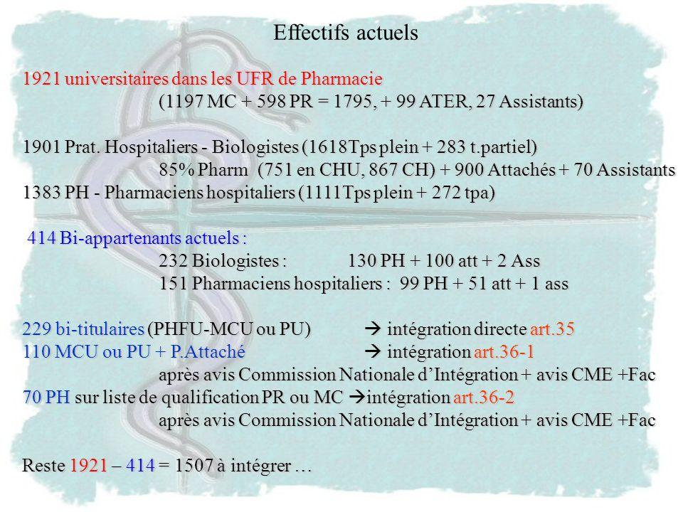 1921 universitaires dans les UFR de Pharmacie (1197 MC + 598 PR = 1795, + 99 ATER, 27 Assistants) 1901 Prat.