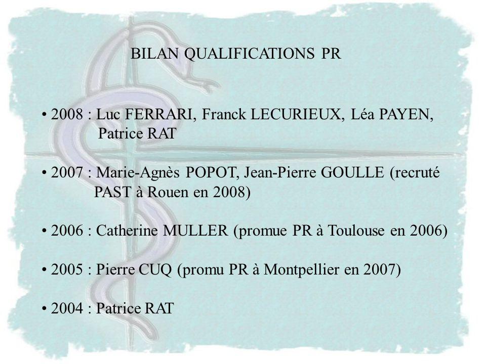 BILAN QUALIFICATIONS PR 2008 : Luc FERRARI, Franck LECURIEUX, Léa PAYEN, Patrice RAT 2007 : Marie-Agnès POPOT, Jean-Pierre GOULLE (recruté PAST à Rouen en 2008) 2006 : Catherine MULLER (promue PR à Toulouse en 2006) 2005 : Pierre CUQ (promu PR à Montpellier en 2007) 2004 : Patrice RAT