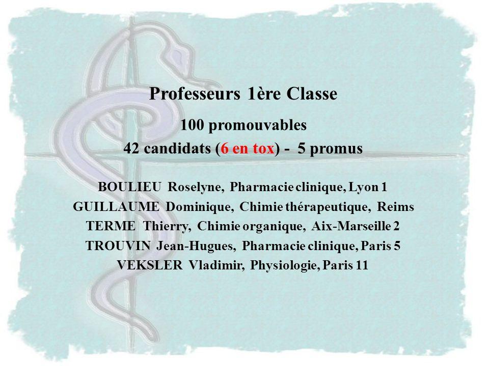 Professeurs 1ère Classe 100 promouvables 42 candidats (6 en tox) - 5 promus BOULIEU Roselyne, Pharmacie clinique, Lyon 1 GUILLAUME Dominique, Chimie thérapeutique, Reims TERME Thierry, Chimie organique, Aix-Marseille 2 TROUVIN Jean-Hugues, Pharmacie clinique, Paris 5 VEKSLER Vladimir, Physiologie, Paris 11