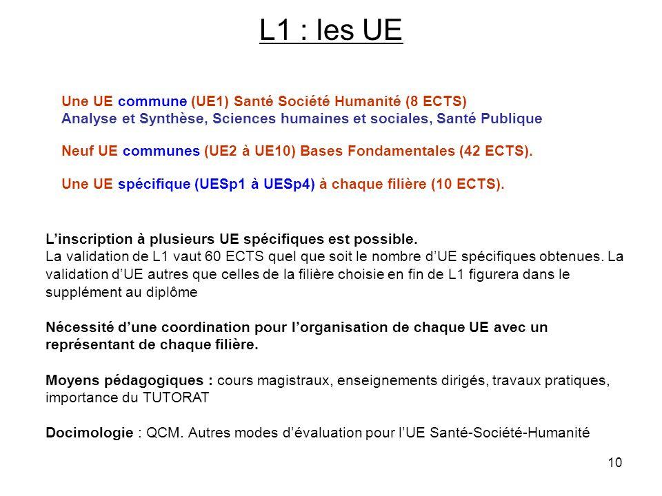 10 L1 : les UE Une UE commune (UE1) Santé Société Humanité (8 ECTS) Analyse et Synthèse, Sciences humaines et sociales, Santé Publique Neuf UE commune