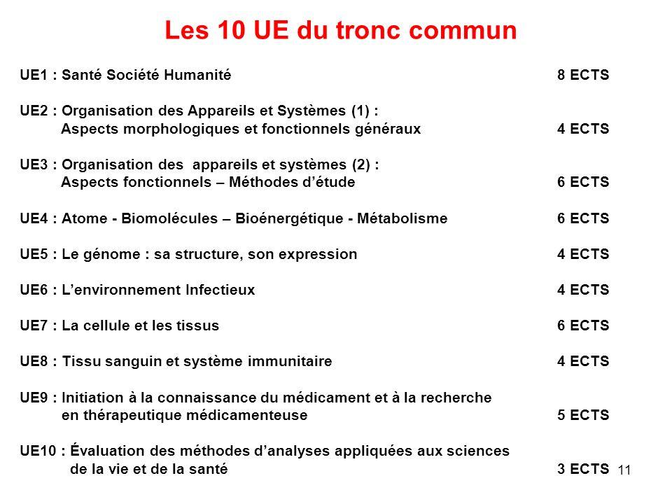 11 UE1 : Santé Société Humanité 8 ECTS UE2 : Organisation des Appareils et Systèmes (1) : Aspects morphologiques et fonctionnels généraux 4 ECTS UE3 :
