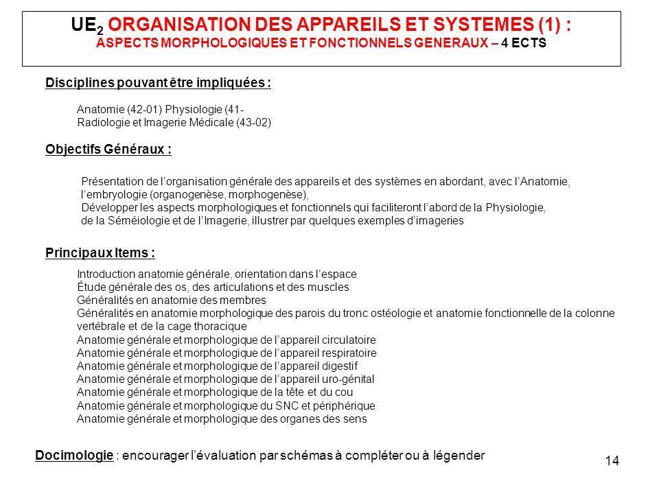 14 UE 2 ORGANISATION DES APPAREILS ET SYSTEMES (1) : ASPECTS MORPHOLOGIQUES ET FONCTIONNELS GENERAUX – 4 ECTS Disciplines pouvant être impliquées : An