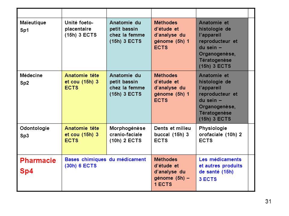 31 Maïeutique Sp1 Unité foeto- placentaire (15h) 3 ECTS Anatomie du petit bassin chez la femme (15h) 3 ECTS Méthodes détude et danalyse du génome (5h)