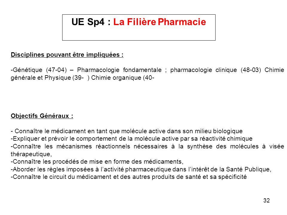 32 UE Sp4 : La Filière Pharmacie Disciplines pouvant être impliquées : -Génétique (47-04) – Pharmacologie fondamentale ; pharmacologie clinique (48-03