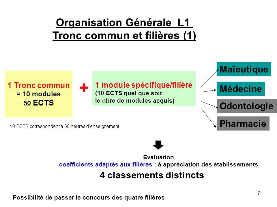 7 Organisation Générale L1 Tronc commun et filières (1) Médecine Pharmacie Maïeutique Odontologie 1 Tronc commun = 10 modules 50 ECTS Évaluation coeff
