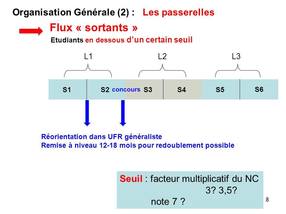 8 S1S2 L1 S3S4 L2 S5 L3 Organisation Générale (2) : Les passerelles concours Etudiants en dessous dun certain seuil S6 Flux « sortants » Seuil : facte