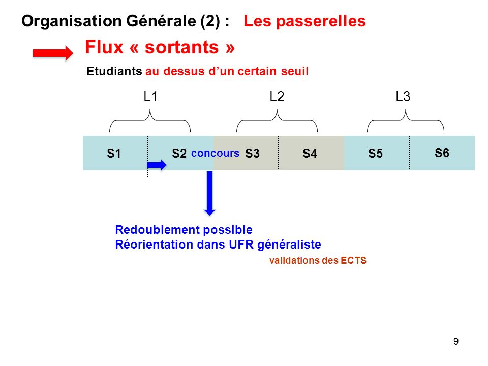 9 S1S2 L1 S3S4 L2 S5 L3 Organisation Générale (2) : Les passerelles concours Etudiants au dessus dun certain seuil S6 validations des ECTS Flux « sort
