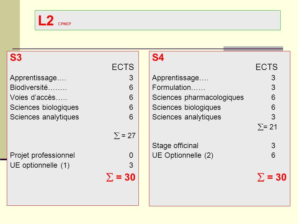 CPNEP Licence Santé L3 Sciences biologiques cliniques (CM, ED, TP) S5-S6 Objectifs : Sémio-pathologie et exploration biologique des organes (cet enseignement est destiné à apporter aux étudiants les connaissances nécessaire à la compréhension des pathologies les plus courantes et des investigations biologiques concourant au diagnostic, au traitement et au suivi de celles-ci), place relative des différents marqueurs biologiques en pratique clinique et thérapeutique (biochimie, hématologie, immunologie) Agents infectieux : taxonomie, méthodes détude, systématique des agents infectieux, relations hôte-micro-organismes (bactériologie, virologie ; mycologie, parasitologie)