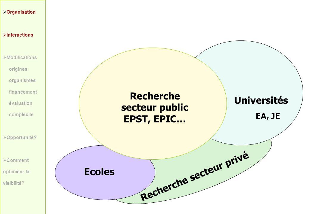 Recherche secteur public EPST, EPIC… Recherche secteur privé Universités Ecoles Organisation Interactions Modifications origines organismes financemen