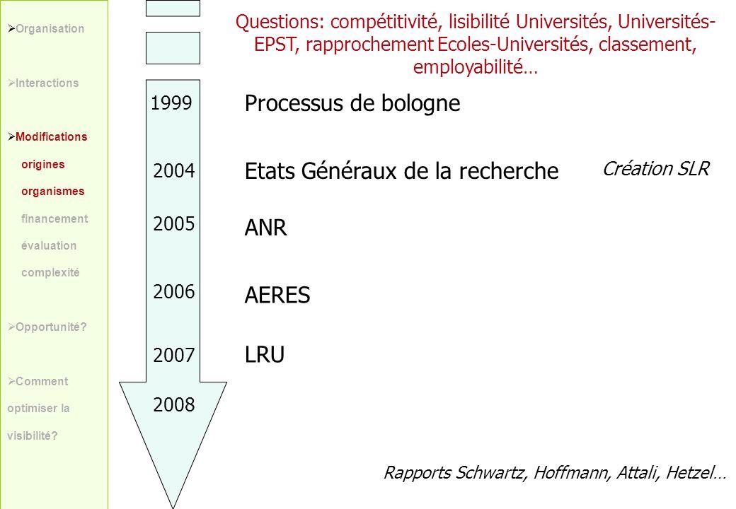 Organisation Interactions Modifications origines organismes financement évaluation complexité Opportunité? Comment optimiser la visibilité? Processus