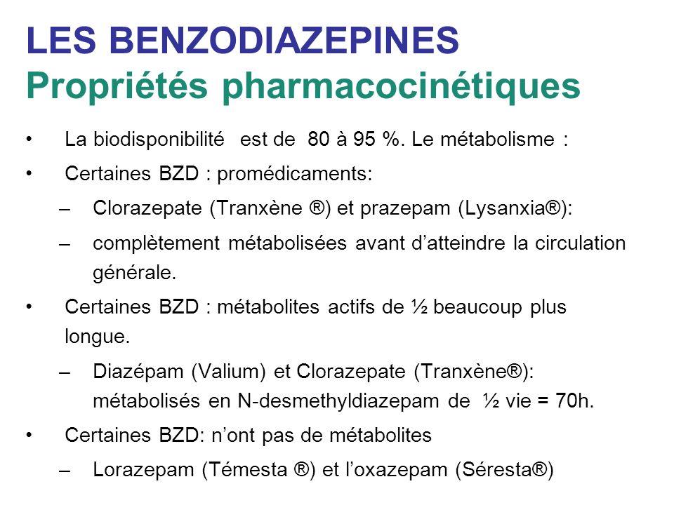 LES BENZODIAZEPINES Propriétés pharmacocinétiques La biodisponibilité est de 80 à 95 %. Le métabolisme : Certaines BZD : promédicaments: –Clorazepate