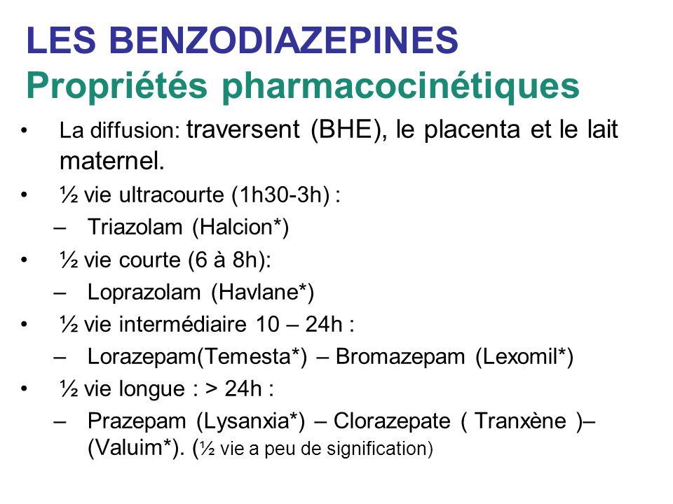 LES BENZODIAZEPINES Propriétés pharmacocinétiques La diffusion: traversent (BHE), le placenta et le lait maternel. ½ vie ultracourte (1h30-3h) : –Tria