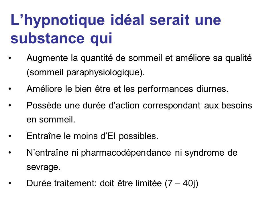 Lhypnotique idéal serait une substance qui Augmente la quantité de sommeil et améliore sa qualité (sommeil paraphysiologique). Améliore le bien être e