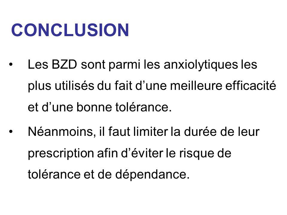 CONCLUSION Les BZD sont parmi les anxiolytiques les plus utilisés du fait dune meilleure efficacité et dune bonne tolérance. Néanmoins, il faut limite