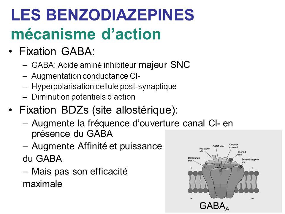 LES BENZODIAZEPINES mécanisme daction Fixation GABA: –GABA: Acide aminé inhibiteur majeur SNC –Augmentation conductance Cl- –Hyperpolarisation cellule