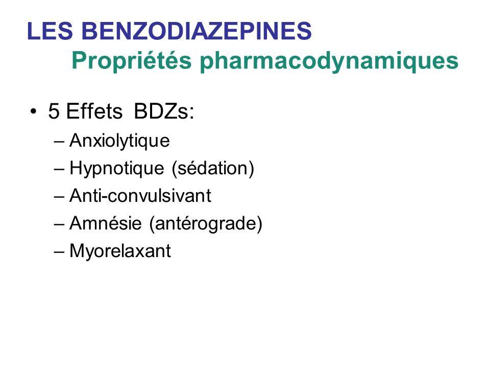 LES BENZODIAZEPINES Propriétés pharmacodynamiques 5 Effets BDZs: –Anxiolytique –Hypnotique (sédation) –Anti-convulsivant –Amnésie (antérograde) –Myore