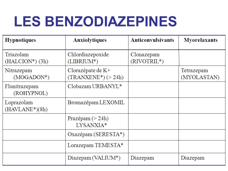 LES BENZODIAZEPINES Hypnotiques AnxiolytiquesAnticonvulsivants Myorelaxants Triazolam (HALCION*) (3h) Chlordiazepoxide (LIBRIUM*) Clonazepam (RIVOTRIL