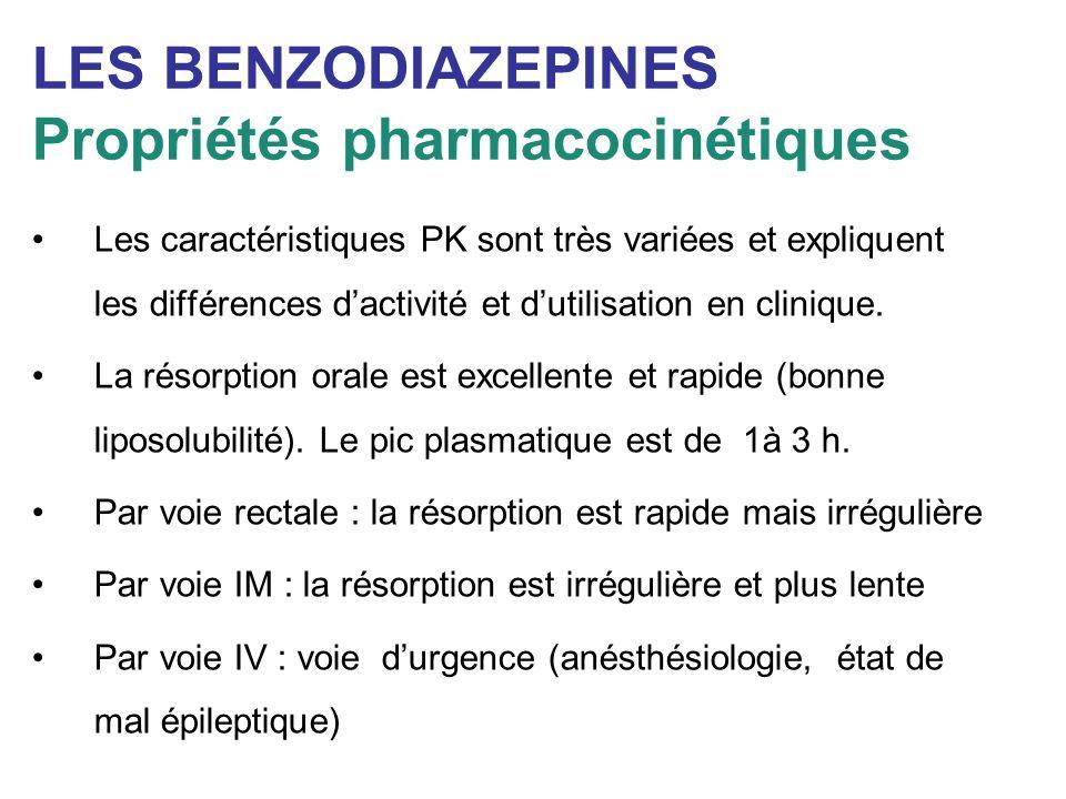LES BENZODIAZEPINES Propriétés pharmacocinétiques Les caractéristiques PK sont très variées et expliquent les différences dactivité et dutilisation en