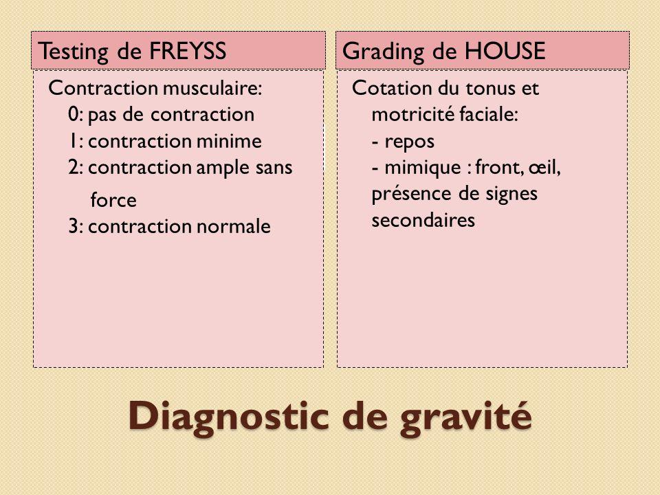 Diagnostic de gravité Testing de FREYSS Grading de HOUSE Contraction musculaire: 0: pas de contraction 1: contraction minime 2: contraction ample sans