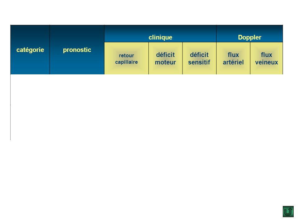Catégorie I (viable): le membre ou le segment de membre nest pas immédiatement menacé car il nexiste pas de douleur ischémique ni de déficit neurologi