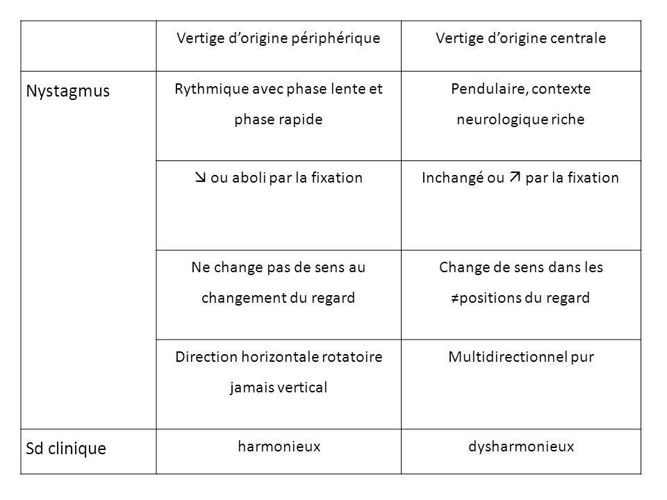 Vertige dorigine périphériqueVertige dorigine centrale Nystagmus Rythmique avec phase lente et phase rapide Pendulaire, contexte neurologique riche ou