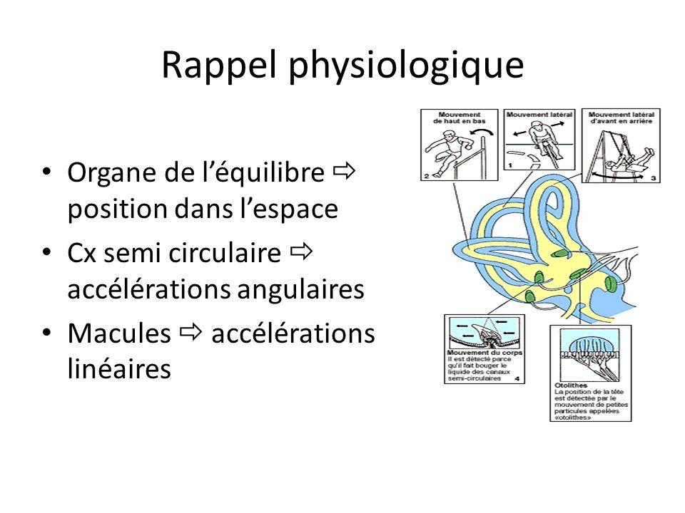 Rappel physiologique Organe de léquilibre position dans lespace Cx semi circulaire accélérations angulaires Macules accélérations linéaires