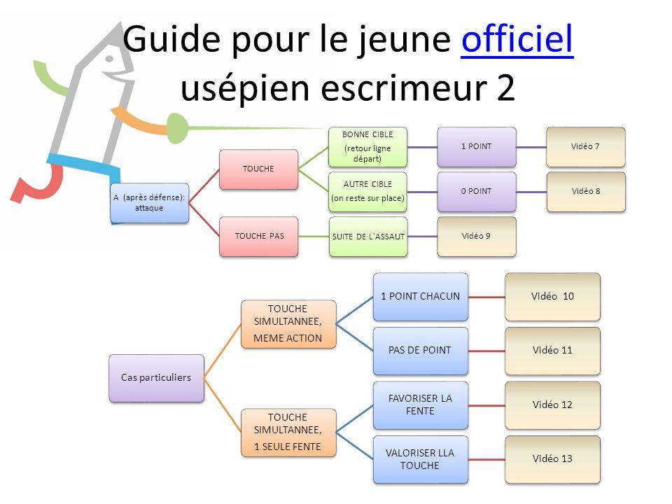 Guide pour le jeune officiel usépien escrimeur 2officiel A (après défense): attaque TOUCHE BONNE CIBLE (retour ligne départ) 1 POINTVidéo 7 AUTRE CIBL