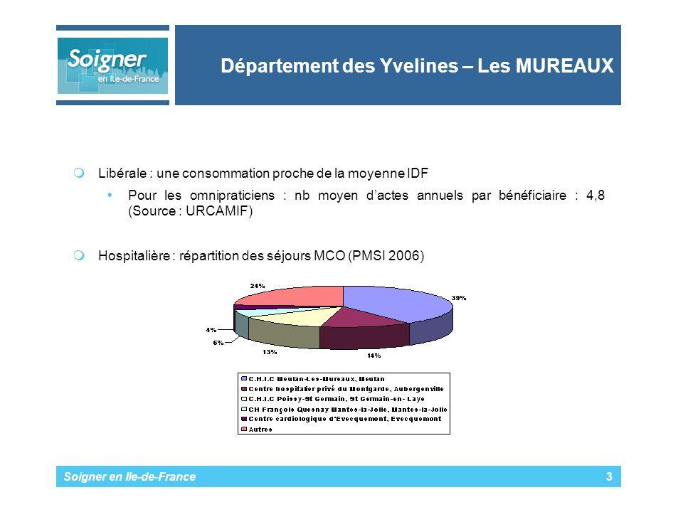 Soigner en Ile-de-France 3 Département des Yvelines – Les MUREAUX Libérale : une consommation proche de la moyenne IDF Pour les omnipraticiens : nb moyen dactes annuels par bénéficiaire : 4,8 (Source : URCAMIF) Hospitalière : répartition des séjours MCO (PMSI 2006)