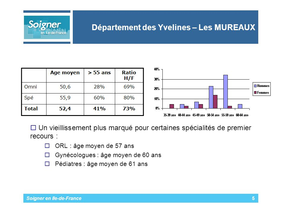 Soigner en Ile-de-France 5 Département des Yvelines – Les MUREAUX Un vieillissement plus marqué pour certaines spécialités de premier recours : ORL : âge moyen de 57 ans Gynécologues : âge moyen de 60 ans Pédiatres : âge moyen de 61 ans