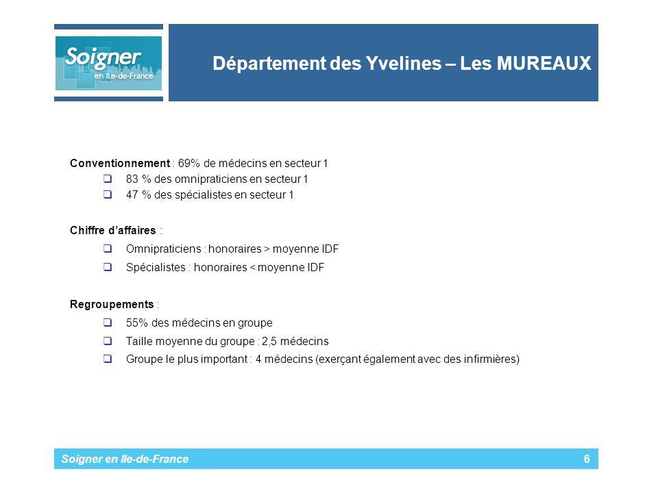Soigner en Ile-de-France 6 Département des Yvelines – Les MUREAUX Conventionnement : 69% de médecins en secteur 1 83 % des omnipraticiens en secteur 1 47 % des spécialistes en secteur 1 Chiffre daffaires : Omnipraticiens : honoraires > moyenne IDF Spécialistes : honoraires < moyenne IDF Regroupements : 55% des médecins en groupe Taille moyenne du groupe : 2,5 médecins Groupe le plus important : 4 médecins (exerçant également avec des infirmières)