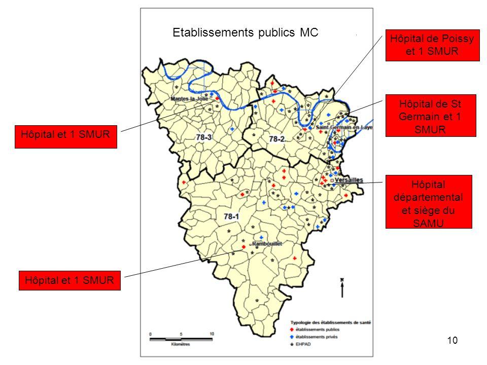 Etablissements publics MC Hôpital départemental et siège du SAMU Hôpital de St Germain et 1 SMUR Hôpital de Poissy et 1 SMUR Hôpital et 1 SMUR 10