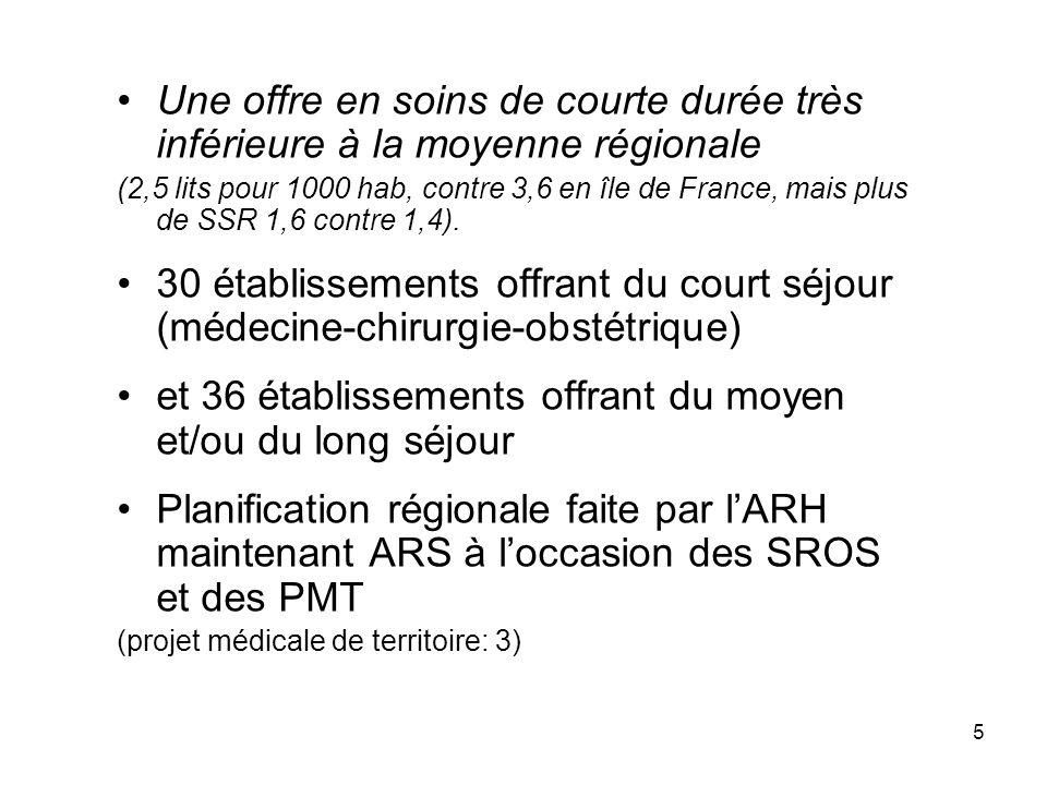 Une offre en soins de courte durée très inférieure à la moyenne régionale (2,5 lits pour 1000 hab, contre 3,6 en île de France, mais plus de SSR 1,6 c