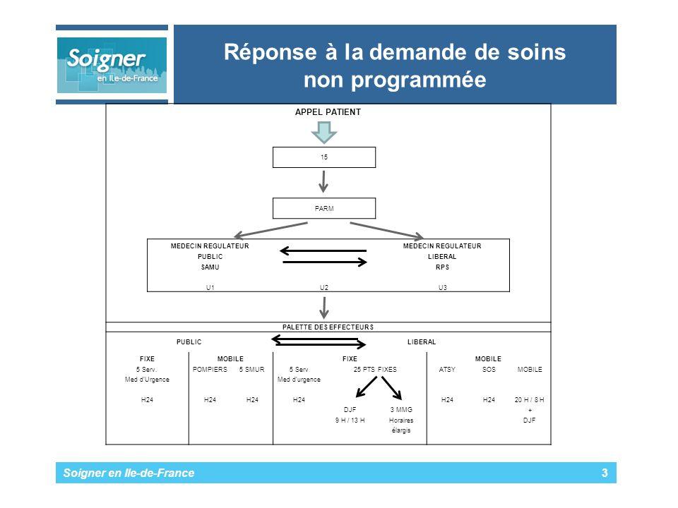 Soigner en Ile-de-France 4 Points fixes de garde Le patient se déplace, doù réduction du nombre de secteurs de 52 à 25, dès 2003.