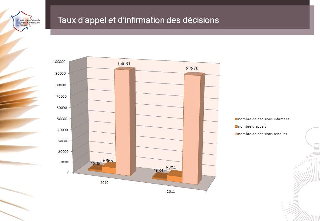 Taux dappel et dinfirmation des décisions 1865 5665 94081 1534 5204 92970