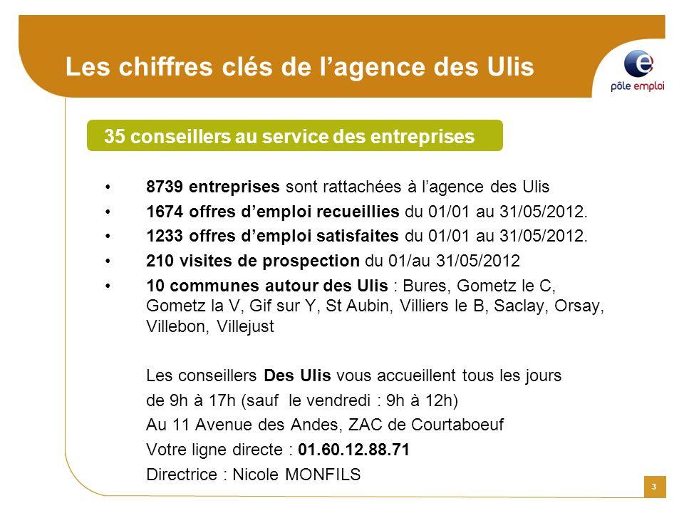 3 8739 entreprises sont rattachées à lagence des Ulis 1674 offres demploi recueillies du 01/01 au 31/05/2012.