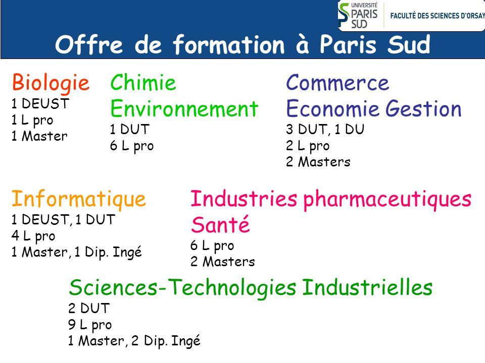 Offre de formation à Paris Sud Biologie 1 DEUST 1 L pro 1 Master Chimie Environnement 1 DUT 6 L pro Commerce Economie Gestion 3 DUT, 1 DU 2 L pro 2 Ma