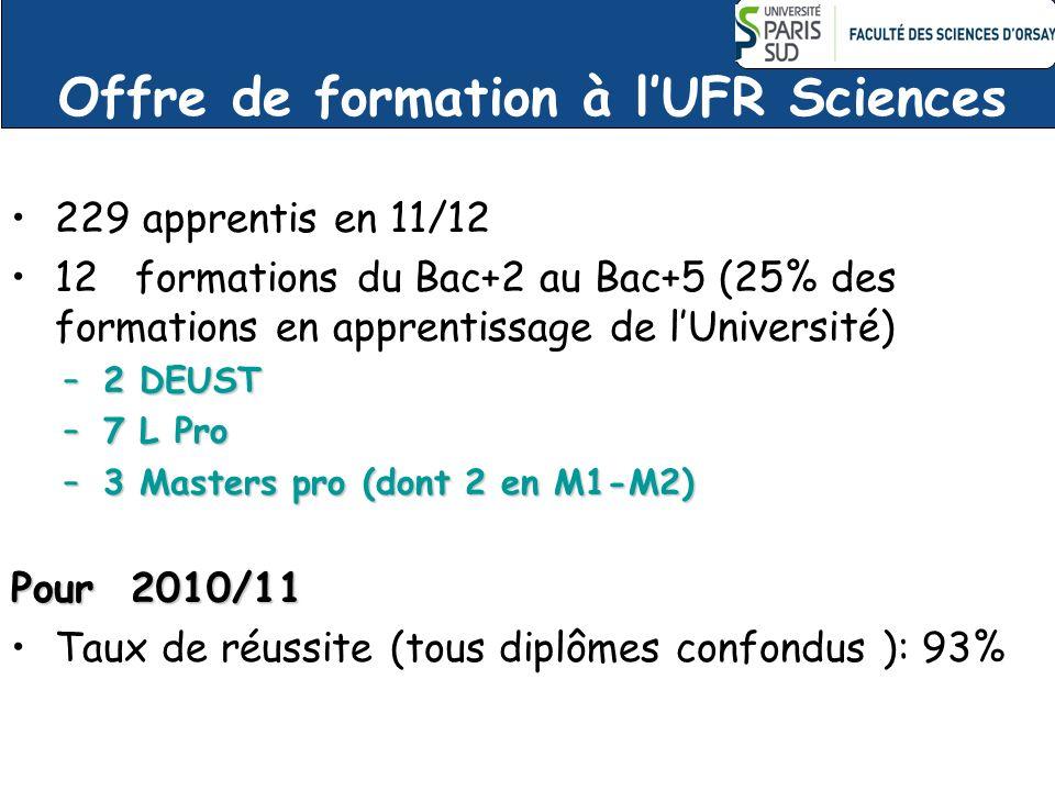 Offre de formation à lUFR Sciences 229 apprentis en 11/12 12 formations du Bac+2 au Bac+5 (25% des formations en apprentissage de lUniversité) –2 DEUS