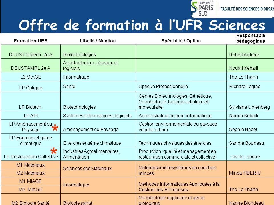 Offre de formation à lUFR Sciences Formation UPSLibellé / MentionSpécialité / Option Responsable pédagogique DEUST Biotech. 2e ABiotechnologies Robert