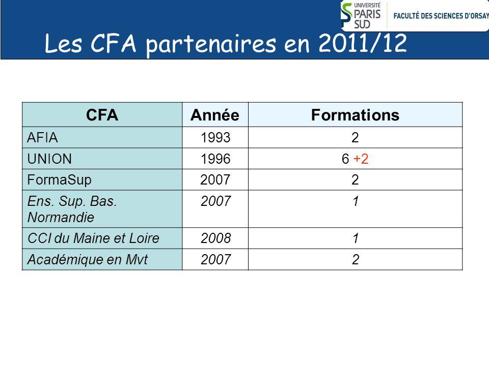 CFA AnnéeFormations AFIA19932 UNION19966 +2 FormaSup20072 Ens. Sup. Bas. Normandie 20071 CCI du Maine et Loire20081 Académique en Mvt20072 Les CFA par