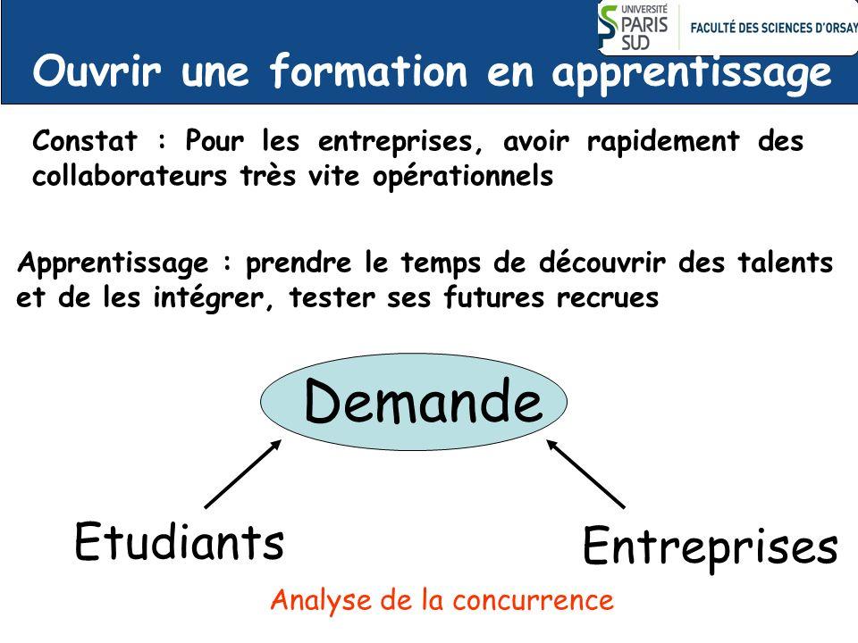 Ouvrir une formation en apprentissage Demande Etudiants Entreprises Constat : Pour les entreprises, avoir rapidement des collaborateurs très vite opér
