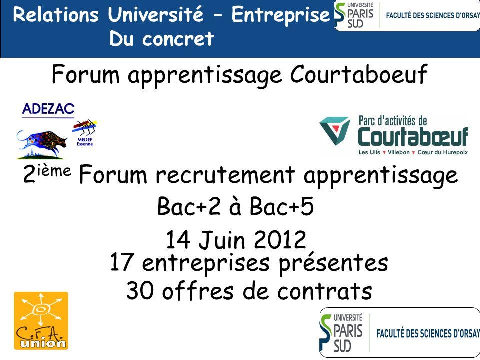 Forum apprentissage Courtaboeuf 2 ième Forum recrutement apprentissage 14 Juin 2012 17 entreprises présentes 30 offres de contrats Bac+2 à Bac+5 Relat