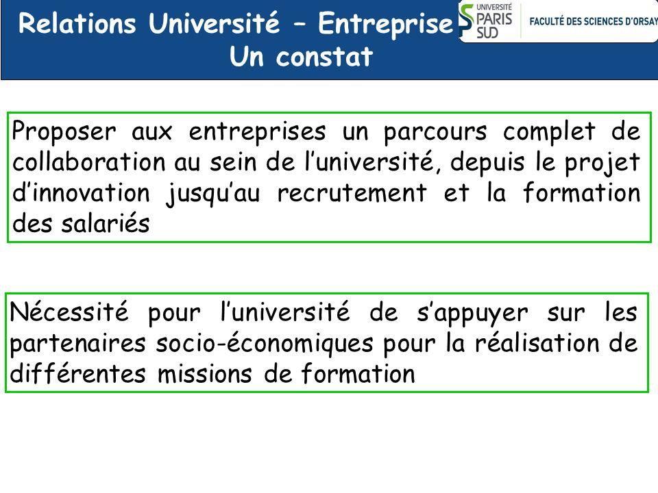 Relations Université – Entreprise Un constat Proposer aux entreprises un parcours complet de collaboration au sein de luniversité, depuis le projet di
