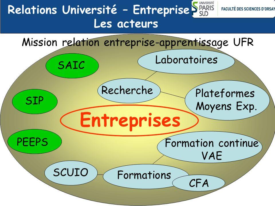 Relations Université – Entreprise Les acteurs Entreprises SIP PEEPS Mission relation entreprise-apprentissage UFR Formations Recherche Laboratoires Pl