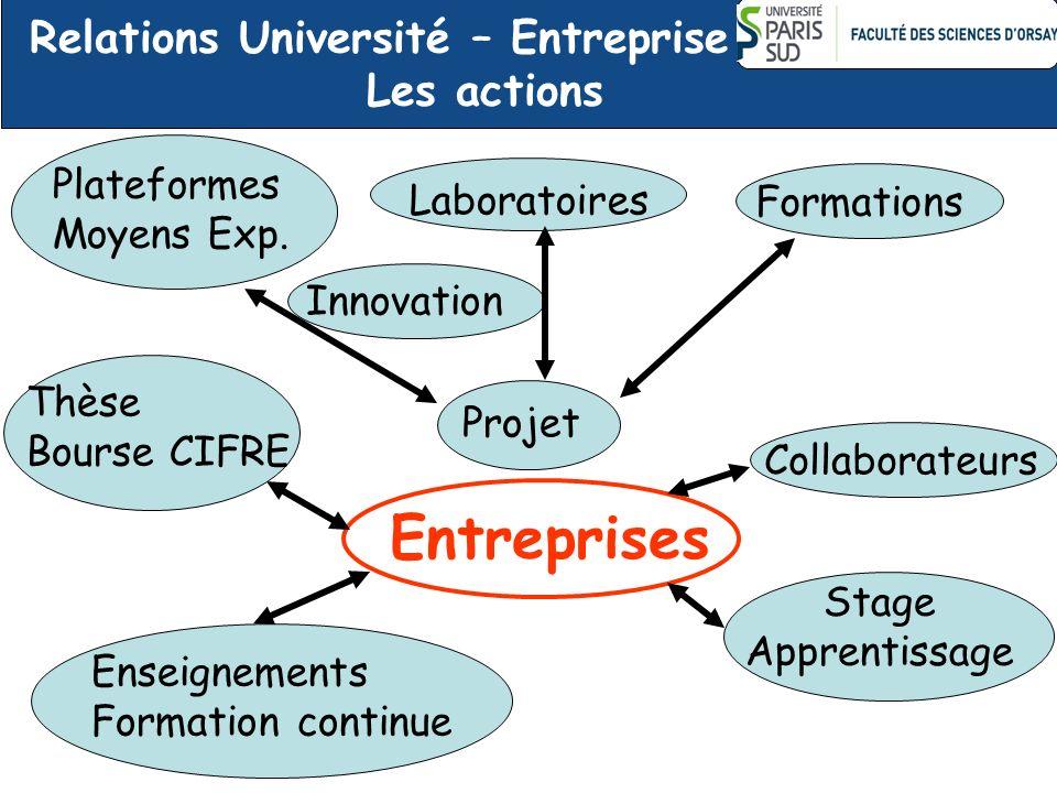 Entreprises Collaborateurs Projet Laboratoires Stage Apprentissage Formations Thèse Bourse CIFRE Relations Université – Entreprise Les actions Innovat